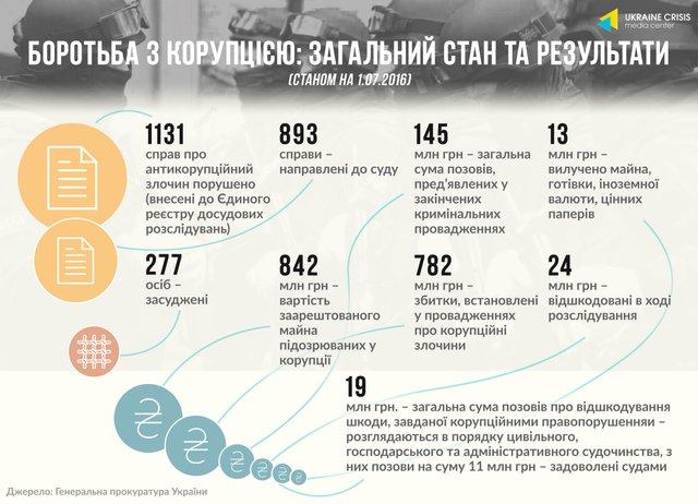 У корупції підозрюють 277 осіб - фото 97053