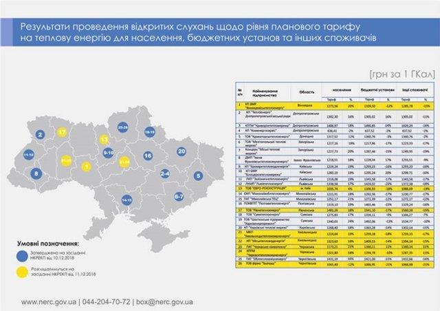 В Україні знову подорожчає тепло: коли і на скільки   - фото 294406