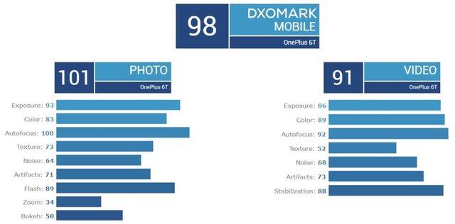 OnePlus 6T оцінили у 98 балів - фото 296536