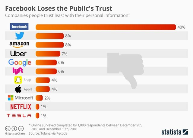 Компанії, яким не довіряють - фото 298044