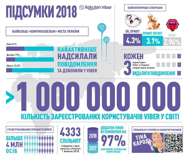 Пишуть колишнім і ображаються через відсутність емодзі: 2018 рік у Viber очима українців - фото 300390