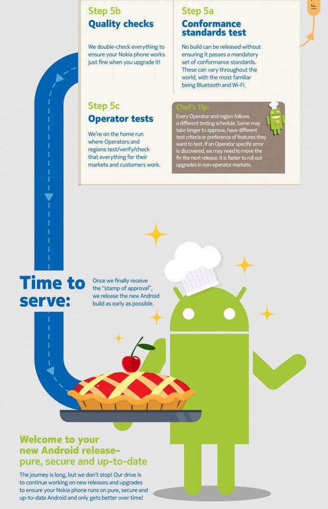 Чому так довго: Nokia показала дуже милу інфографіку - фото 300725