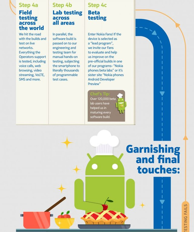 Чому так довго: Nokia показала дуже милу інфографіку - фото 300726
