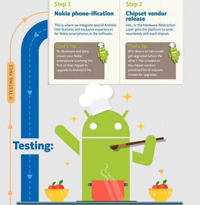 Чому так довго: Nokia показала дуже милу інфографіку - фото 300727
