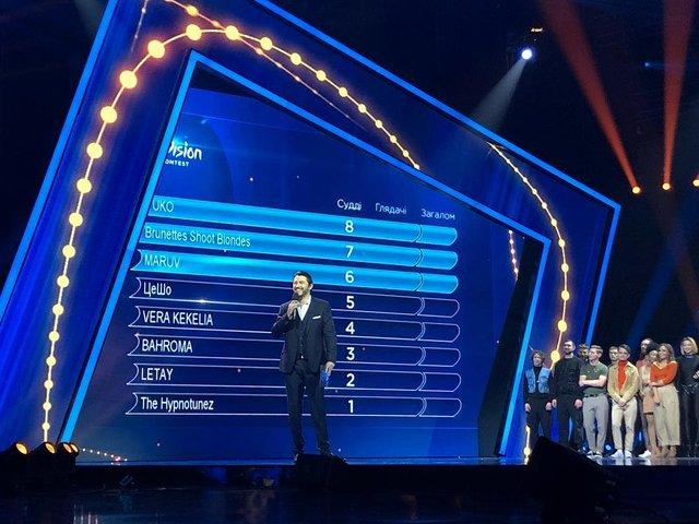 Нацвідбір Євробачення 2019: результати голосування 1 півфіналу - фото 306627