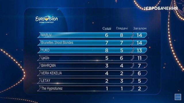 Нацвідбір Євробачення 2019: результати голосування 1 півфіналу - фото 306632