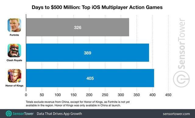 Найуспішніша мобільна гра заробляє мільйони за добу - фото 306834