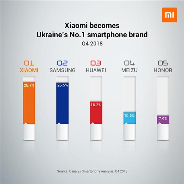 Ця компанія стала лідером українського ринку смартфонів - фото 307017