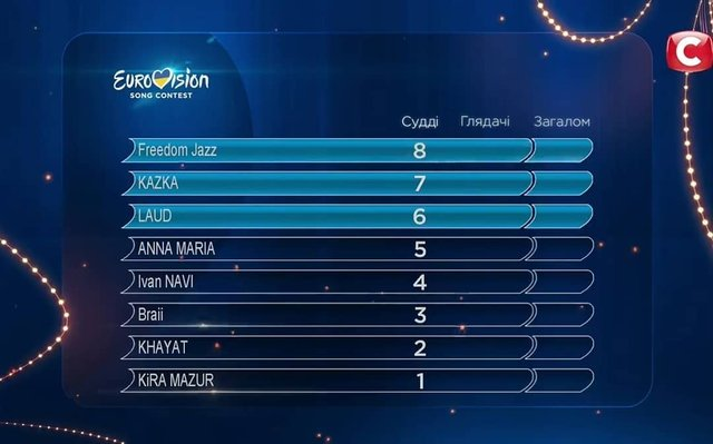 Нацвідбір на Євробачення 2019: результати голосування 2 півфіналу - фото 308189
