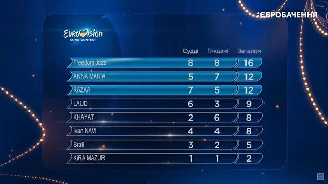 Нацвідбір на Євробачення 2019: результати голосування 2 півфіналу - фото 308190