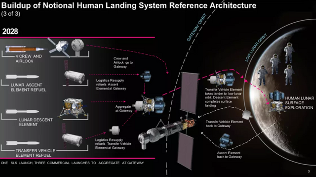 Ще швидше: у NASA назвали дату доставки людей на Місяць - фото 308255