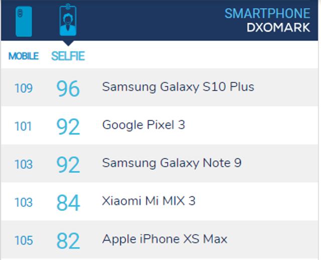 Названо найкращий в світі смартфон для селфі - фото 309808