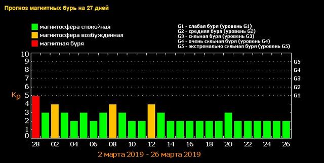Українців попередили про наближення магнітної бурі - фото 310426