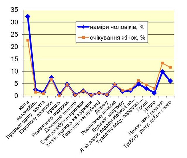 Які подарунки українські жінки хочуть на 8 березня: результати опитування - фото 312055
