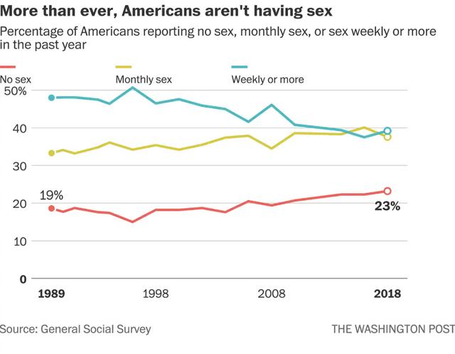 Рік без сексу: американці масово скаржаться на відсутність інтиму