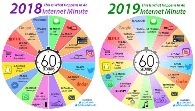 Усього за хвилину: інфографіка, яка розказує про активність у соцмережах - фото 319373