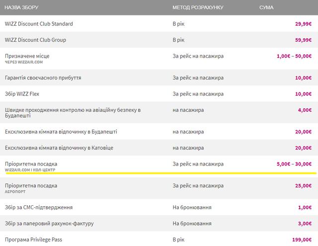 Лоукостер Wizz Air вдвічі підвищив ціну на популярну послугу - фото 321344