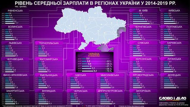 Розмір середньої зарплати в регіонах України - фото 322204