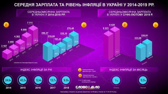 Середня зарплата і рівень інфляції в Україні - фото 322205