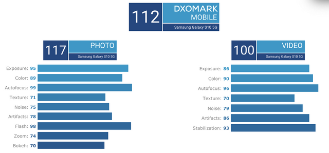 Названо найкращий камерофон за версією DxOMark - фото 322623