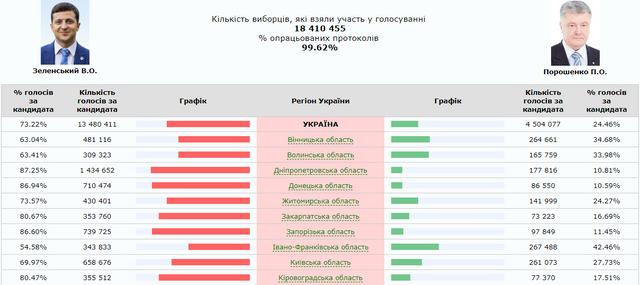 Як голосували на виборах області України - фото 323157