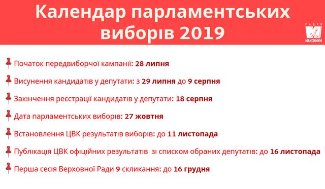 Дата парламентских виборів - фото 323205