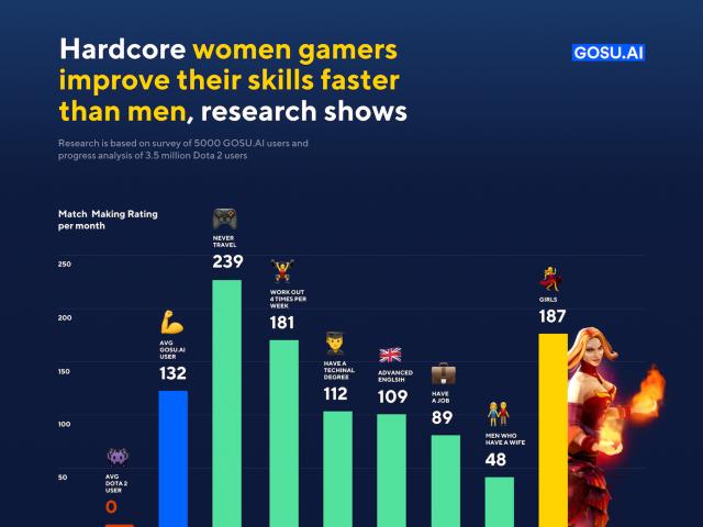 Чоловіки проти жінок: хто досягає більшого успіху в онлайн-іграх - фото 324973