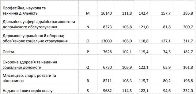 В Україні зросла середня зарплата: хто і де заробляє найбільше - фото 325299