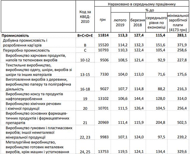 В Україні зросла середня зарплата: хто і де заробляє найбільше - фото 325300