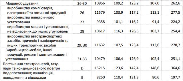 В Україні зросла середня зарплата: хто і де заробляє найбільше - фото 325301