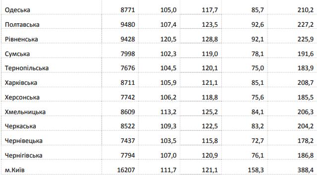 В Україні зросла середня зарплата: хто і де заробляє найбільше - фото 325306