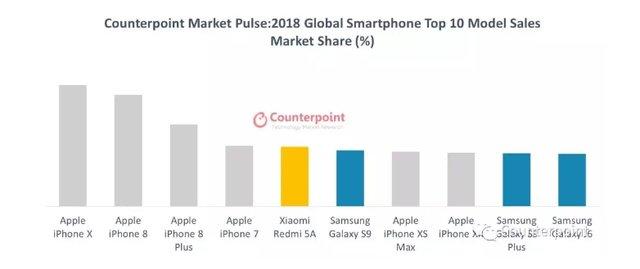 ТОП-10 смартфонів, які стали бестселерами 2018 року - фото 325525