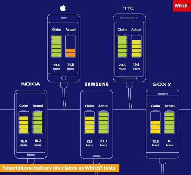 Експерти звинуватили HTC та Apple у завищенні показників автономності смартфонів - фото 325725