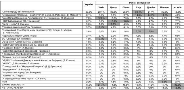 Вакарчук чи Зеленський? З'явився рейтинг партій на парламентські вибори 2019 - фото 327943