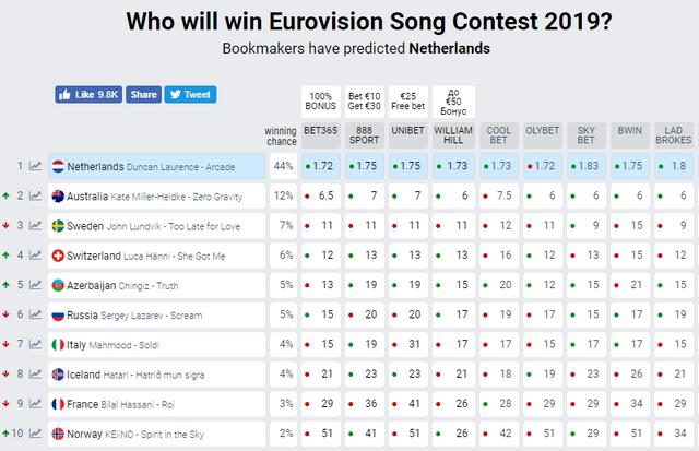 Переможець Євробачення 2019: прогноз та ставки букмекерів на фінал конкурсу - фото 328134