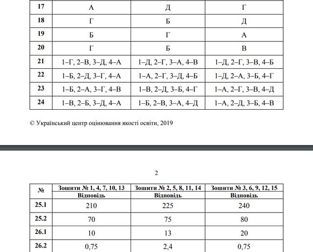 ЗНО 2019 з математики: опубліковано всі правильні відповіді та розв'язки - фото 329399