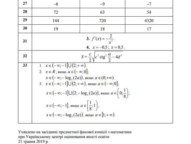 ЗНО 2019 з математики: опубліковано всі правильні відповіді та розв'язки - фото 329400