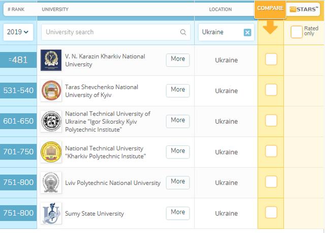 Шість українських університетів серед тисячі найкращих у світі - фото 329563