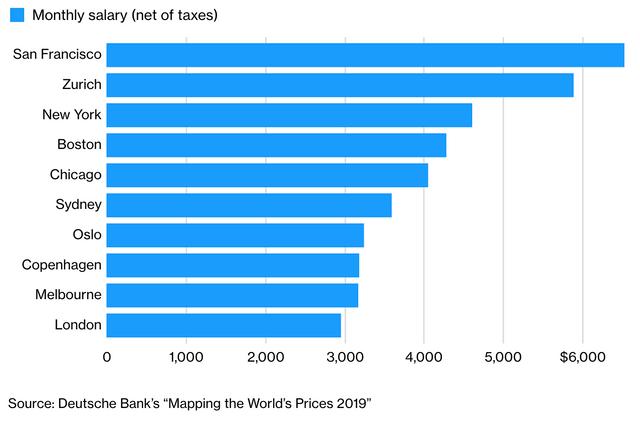 Назвали міста, у яких найвищий рівень зарплат - фото 329569