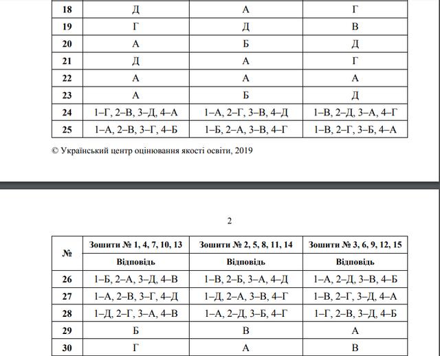 ЗНО 2019 українська мова і література: правильні відповіді на тести - фото 329775