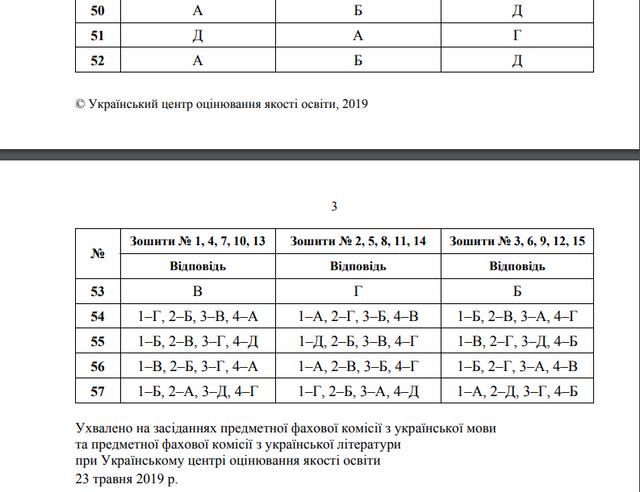 ЗНО 2019 українська мова і література: правильні відповіді на тести - фото 329776