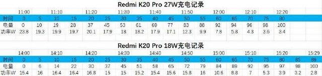 Чи потрібно докупляти швидкісну зарядку для Redmi K20 Pro - фото 332145