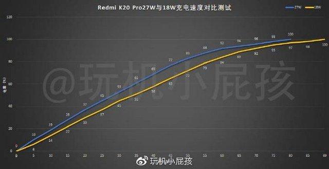 Чи потрібно докупляти швидкісну зарядку для Redmi K20 Pro - фото 332146