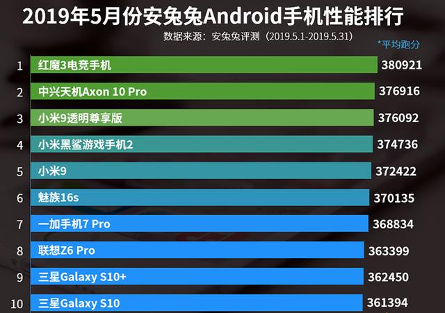 Назвали новий найпотужніший смартфон: Xiaomi Mi9 EE випав з топу - фото 332760
