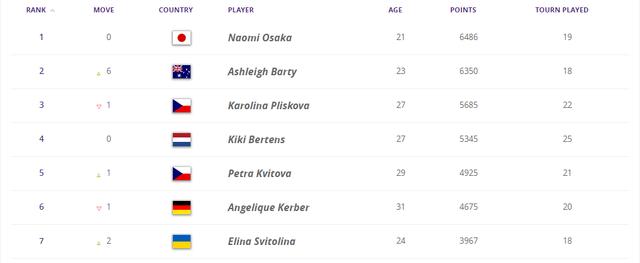 Світоліна піднялася на дві позиції у світовому рейтингу найкращих тенісисток - фото 333143