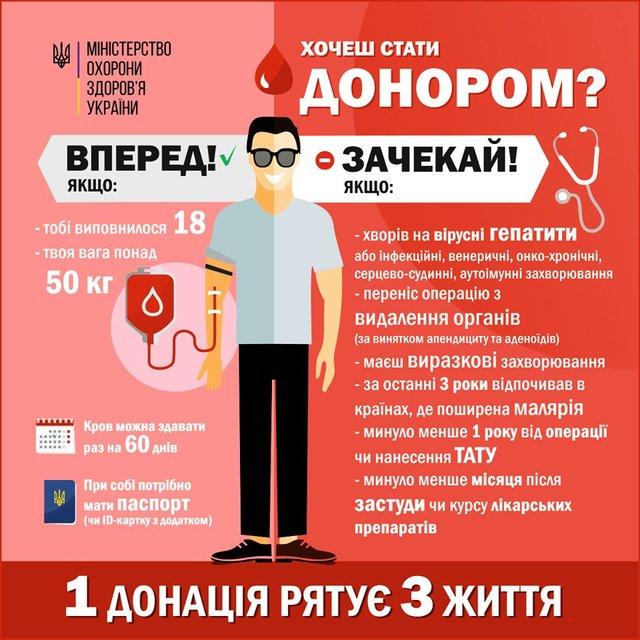 День донора крові: хто може бути донором і як підготуватись - фото 334196