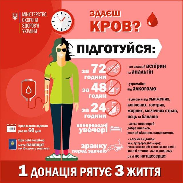 День донора крові: хто може бути донором і як підготуватись - фото 334197