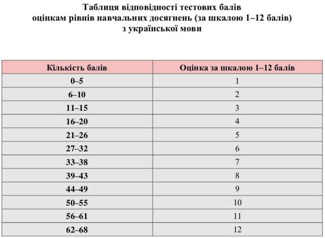ЗНО 2019: прохідний бал і таблиця переведення балів у пороговий - фото 334229