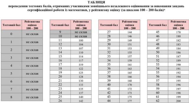 ЗНО 2019: прохідний бал і таблиця переведення балів у пороговий - фото 334232