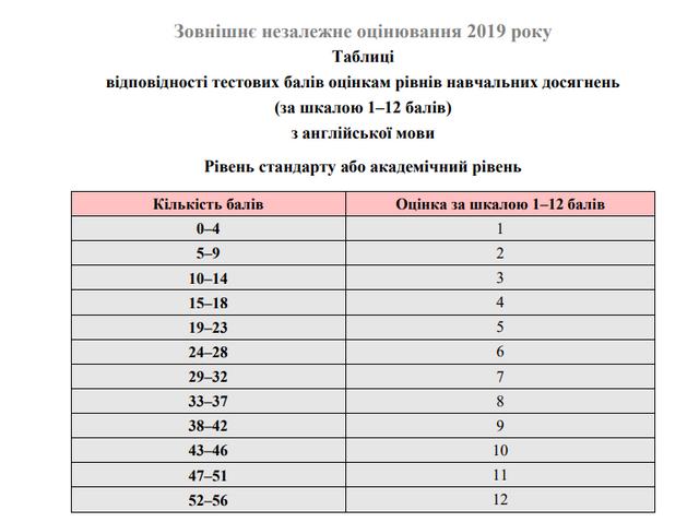ЗНО 2019: з'явилися результати тестів з англійської мови та біології - фото 335576